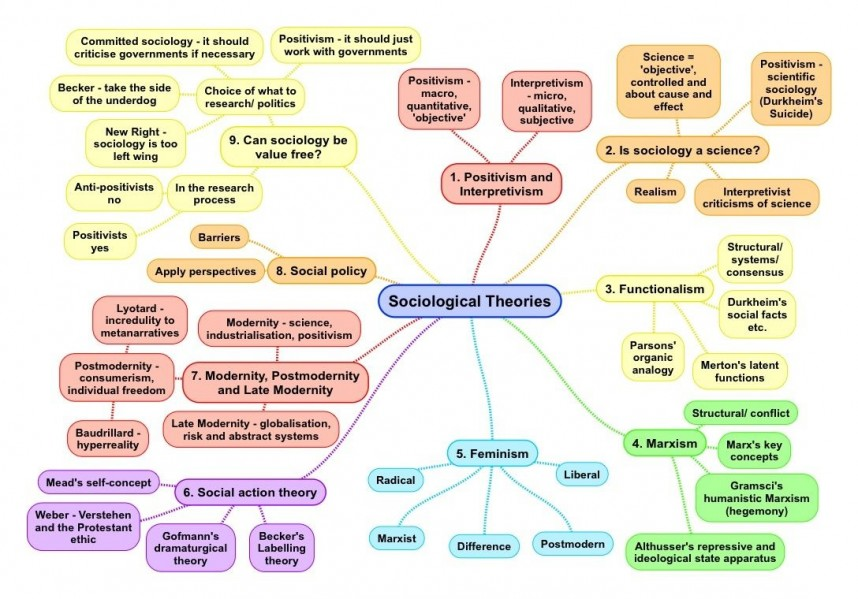 020 Aqa Sociology Research Methods Pasts Fantastic Past Papers Questions Gcse