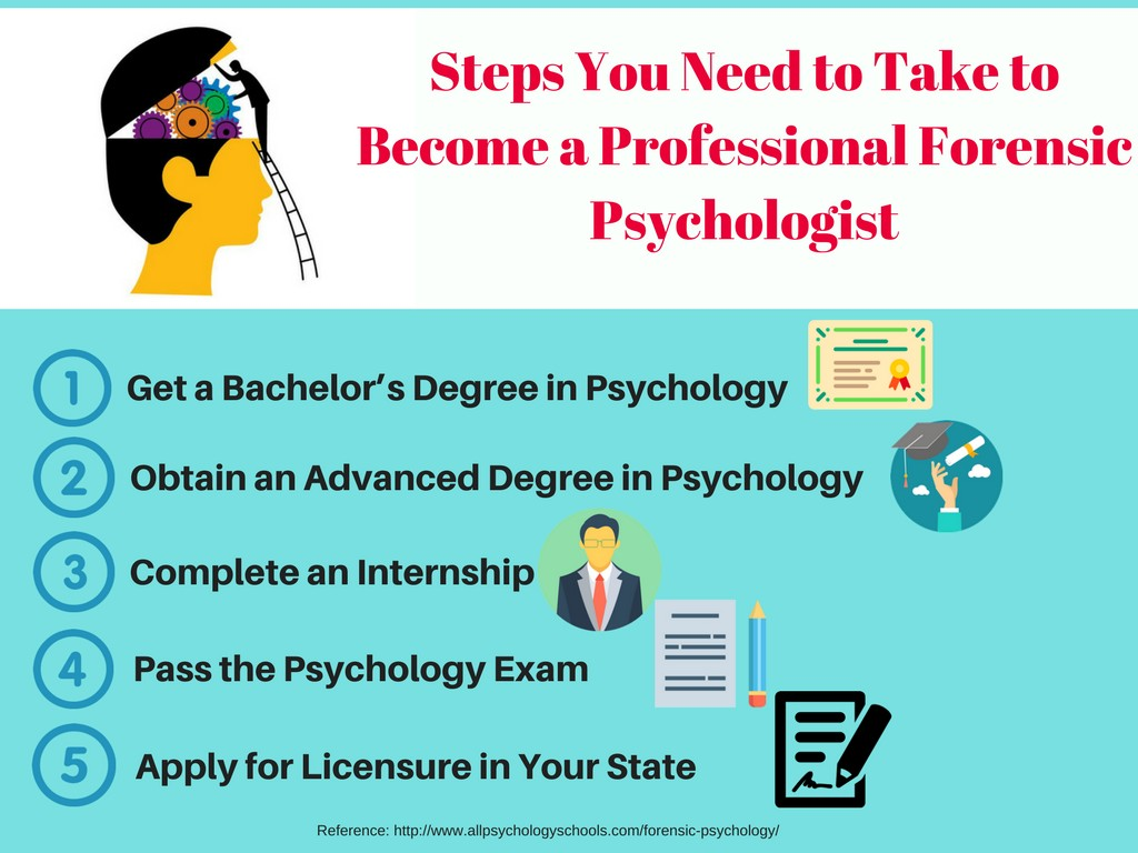 020 Professionalensic Psychologist 1024x768 Research Paper Psychology Topics Unique Forensic For Large