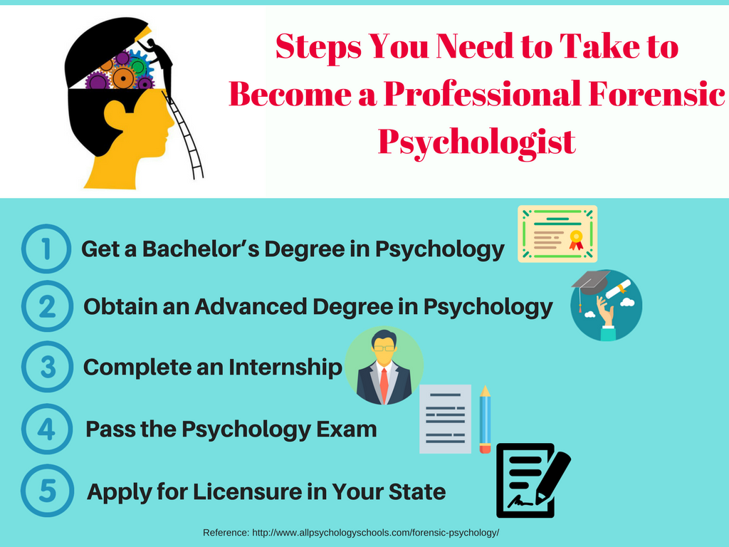 020 Professionalensic Psychologist 1024x768 Research Paper Psychology Topics Unique Forensic For Full
