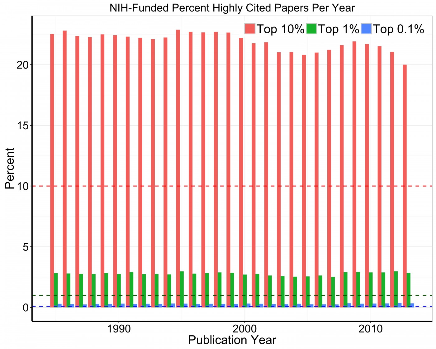 020 Research Paper Figure Nih Percent Highly Papers Per Year Archaicawful Cited Works Mla Example 1400