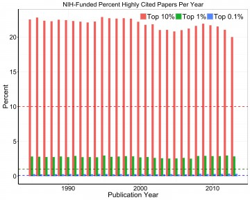 020 Research Paper Figure Nih Percent Highly Papers Per Year Archaicawful Cited Page Works 360