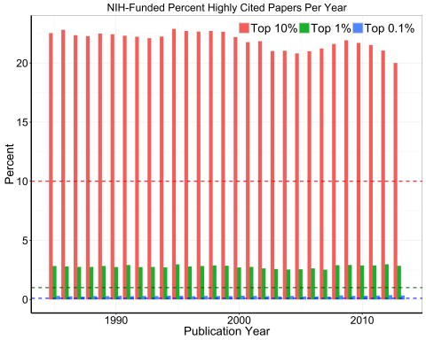 020 Research Paper Figure Nih Percent Highly Papers Per Year Archaicawful Cited Works Mla Example 480