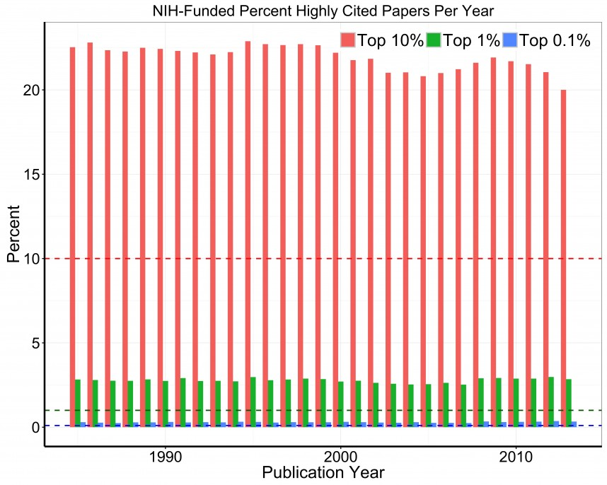 020 Research Paper Figure Nih Percent Highly Papers Per Year Archaicawful Cited Works Mla Example 868