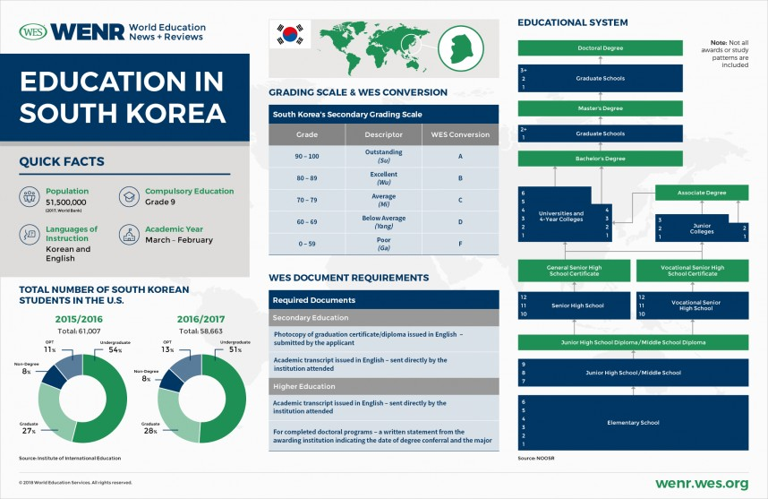 020 Research Paper Wenr Country Profile Korea Essay On Education System In India And Magnificent Abroad