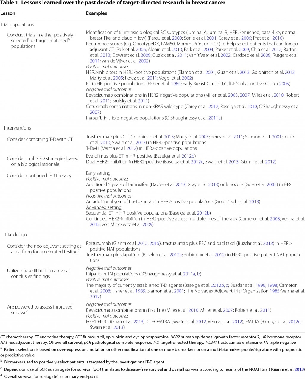020 Table1 Breast Cancer Research Paper Phenomenal Example Large
