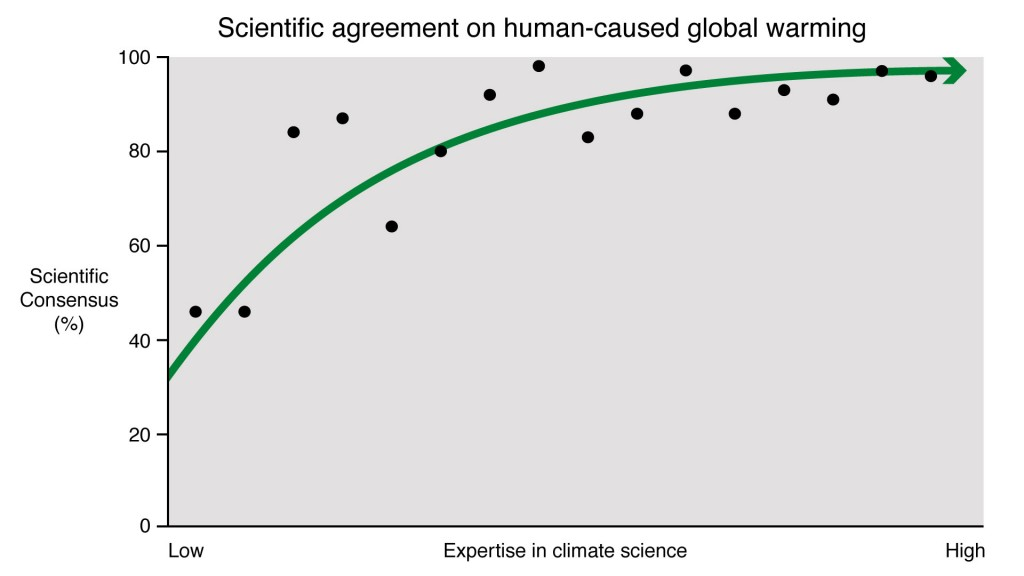 021 Expertise Vs Consensus Global Warming Research Paper Outstanding Conclusion Large