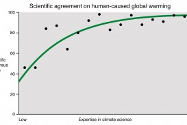 021 Expertise Vs Consensus Global Warming Research Paper Outstanding Conclusion