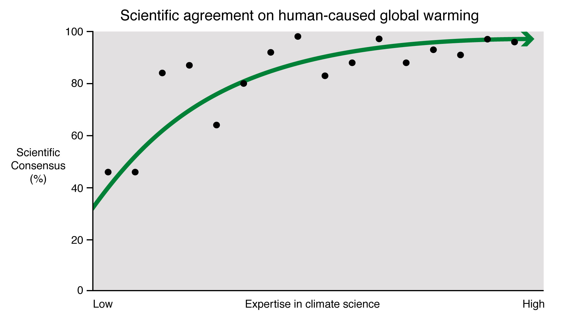 021 Expertise Vs Consensus Global Warming Research Paper Outstanding Conclusion Full