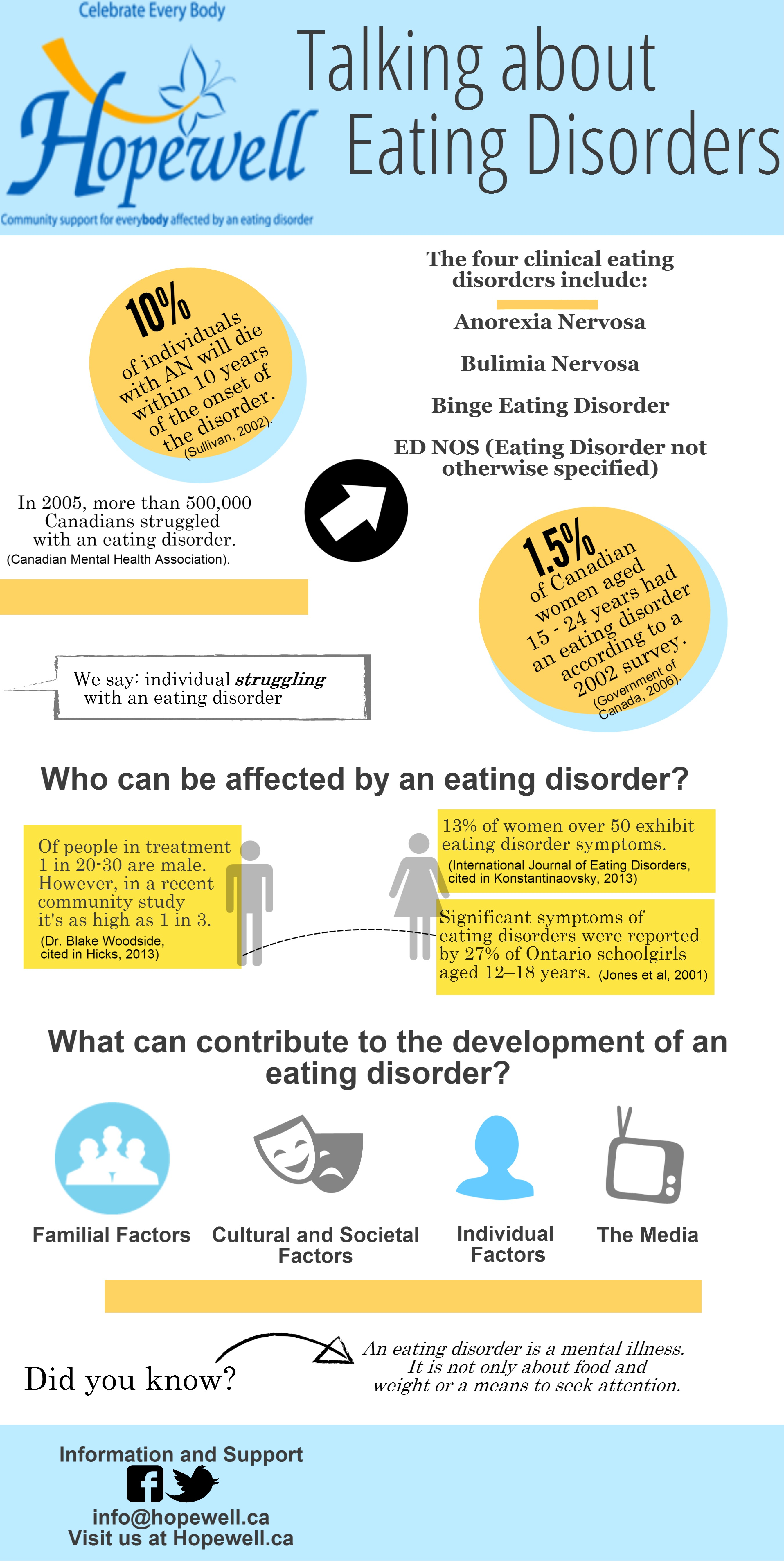 021 Research Paper Psychology Essay On Eating Disorders Stupendous Full