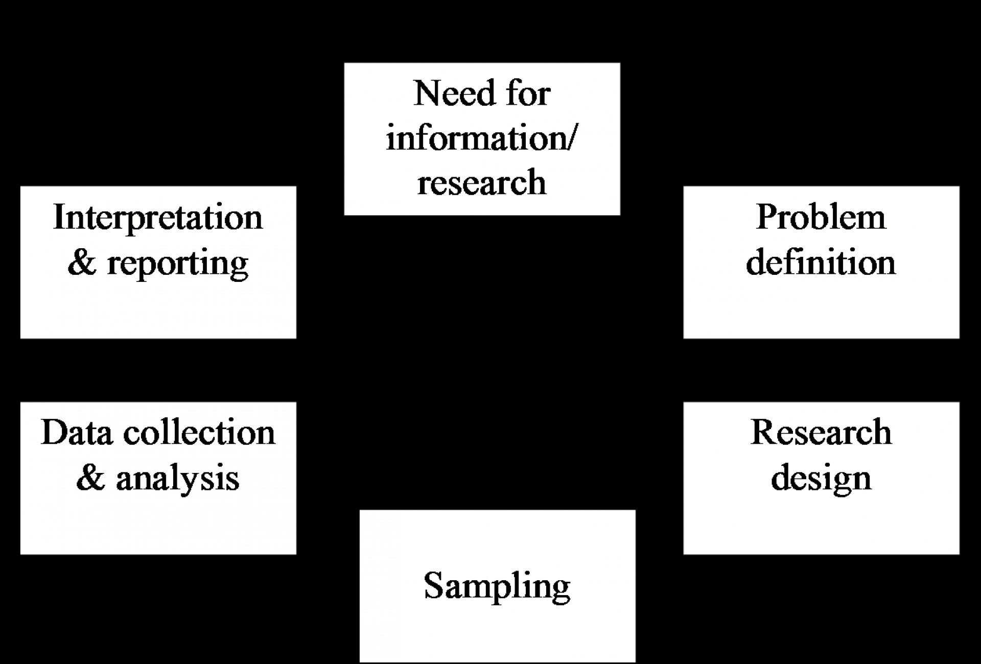 023 Researchprocess Hypothesis In Research Fantastic Paper Null And Alternative Testing Project 1920
