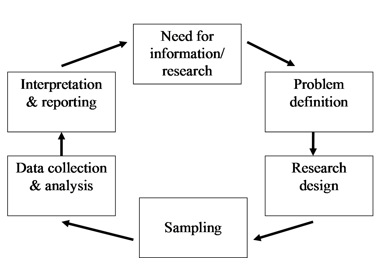 023 Researchprocess Hypothesis In Research Fantastic Paper Null And Alternative Testing Project Full
