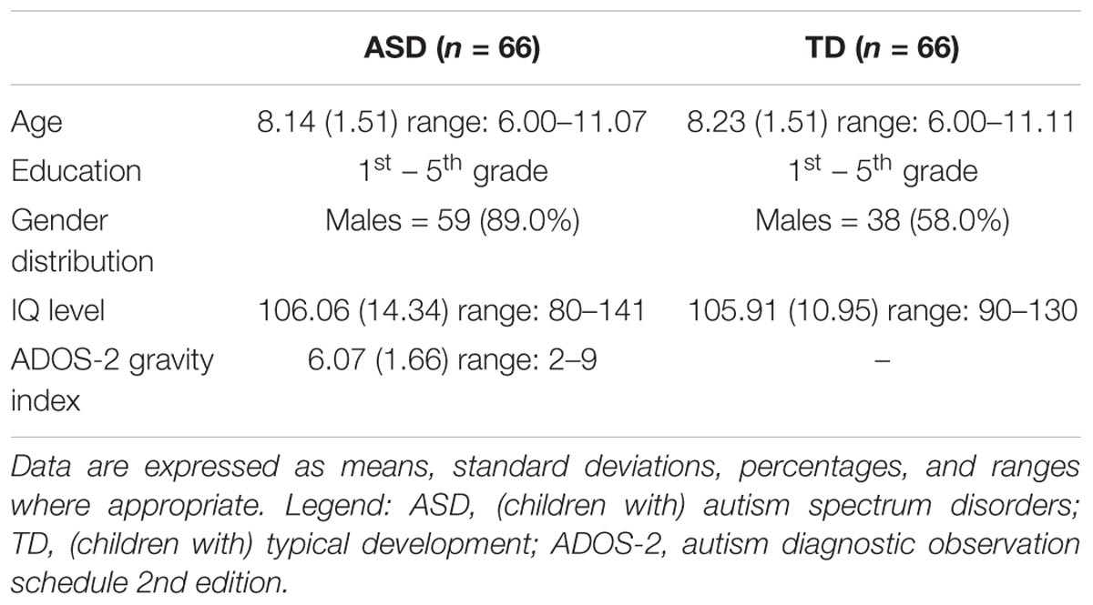 Apa style paper on autism