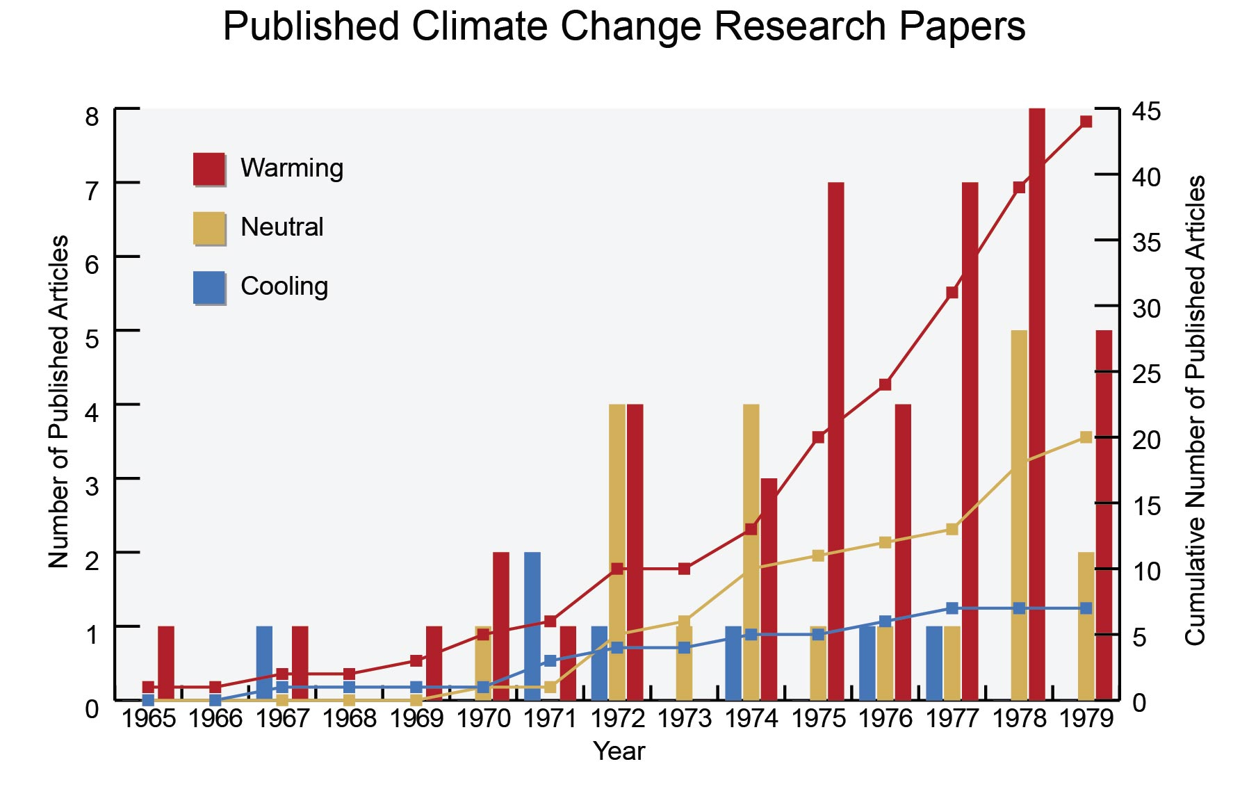 027 Research Paper Climate Change Topics Figure Awesome Full
