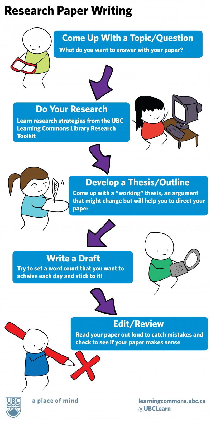 027 Writing Toolkit Infographic Free Download Researchs On Education Stunning Research Papers Full